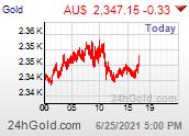Arany AUD dollár árfolyamgrafikon
