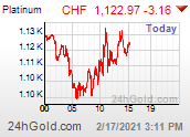 Platinum Franc chart