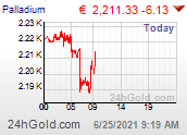 PALLADIUM Euro chart
