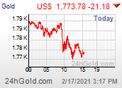 Gold US dollar live price