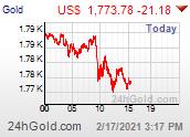 Arany USD árfolyamgrafikon