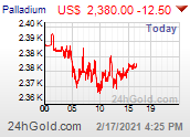 PALLADIUM USD chart