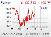 Platinum Yen chart