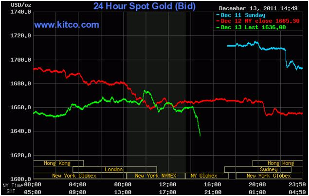 24hGold - Globally Coordinated...