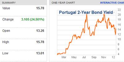 24hGold - Le Portugal suit la ...