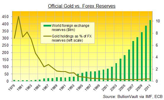 24hGold - L'or des banques cen...