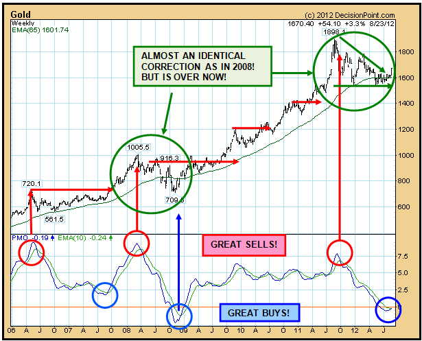 Gold: Buy, Hold Or Sell?