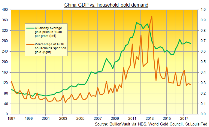 Chart of China's household gold buying as a percentage of GDP. Source: BullionVault