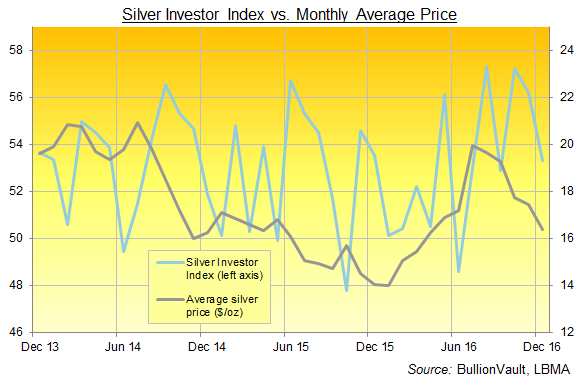 Chart of BullionVault's Silver Investor Index, 3 years to end-2016