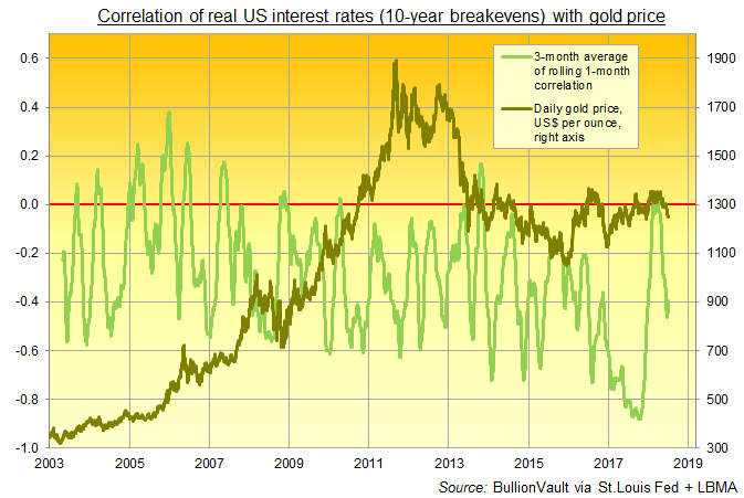 Chart of gold's correlation with real 10-over-10 US interest rates (green, left). Source: BullionVault