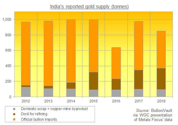 Chart of India's reported gold supply, tonnes. Source: BullionVault via World Gold Council's presentation of Metals Focus' data