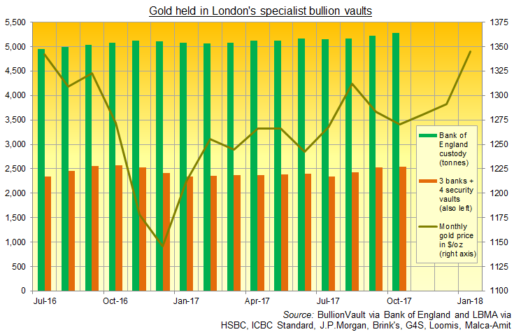 Chart of London's specialist bullion vault gold holdings to Oct. 2017. Source: BullionVault via LBMA