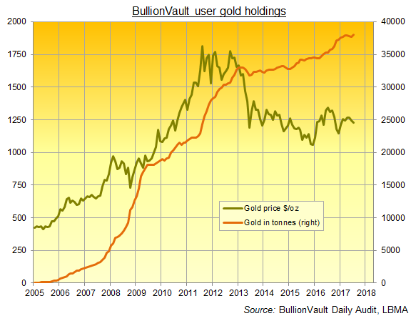 24hGold - Private Gold Investi...