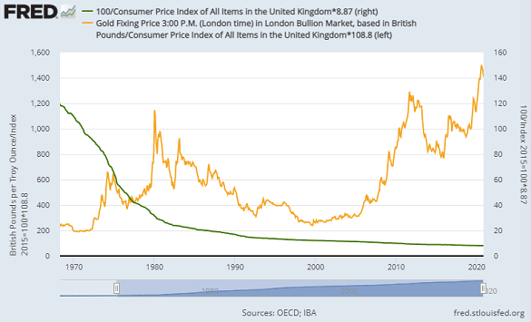 The real value of £1 in Feb 1971's New Pence (right) vs. gold in Sterling, 2021 terms. Source: BullionVault via St.Louis Fed