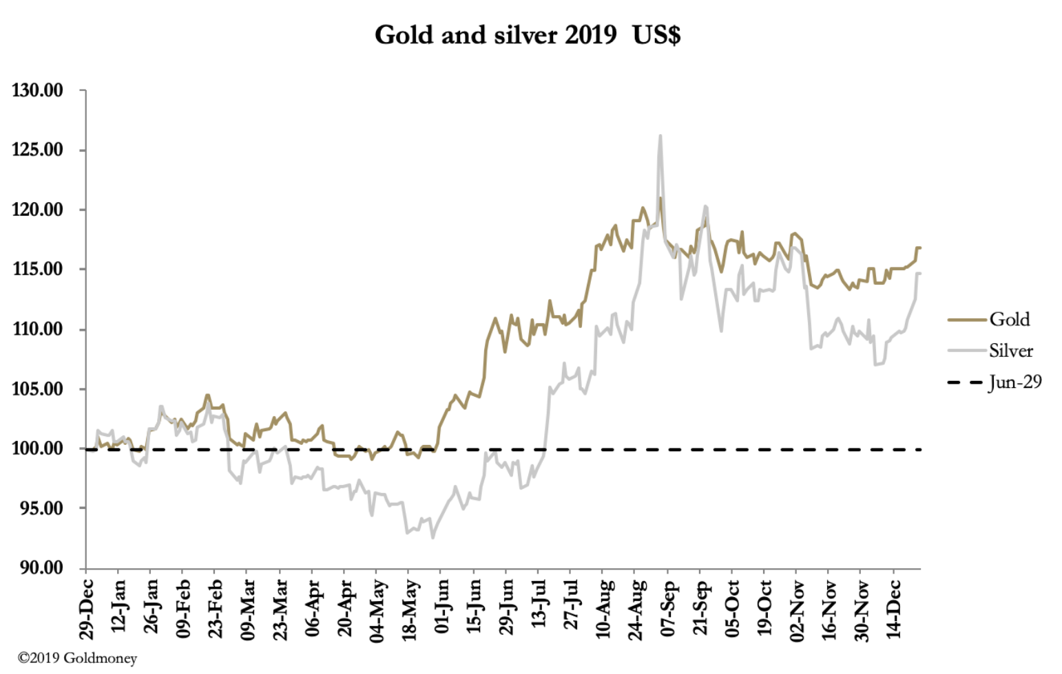 24hGold - Gold's outlook for 2...