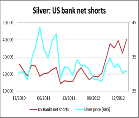 Silver: US bank net shorts