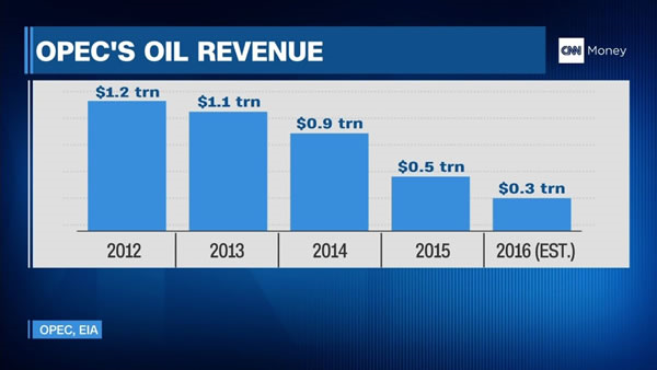 Opec's Oil Revenue