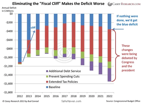 24hGold - The Fiscal Cliff Was...