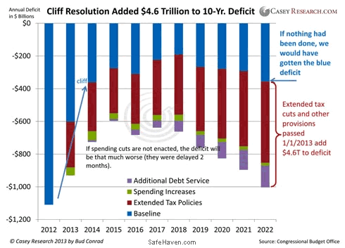 Cliff Resolution Added $4.6 Trillino to 10-Yr. Deficit