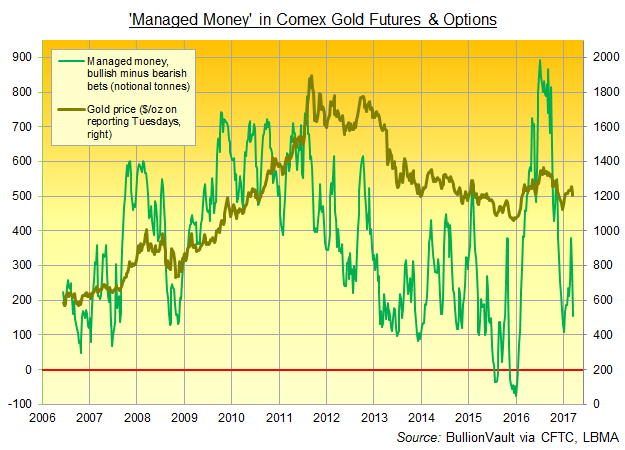 Chart of 'Managed Money' net spec' long position on Comex gold futures & options