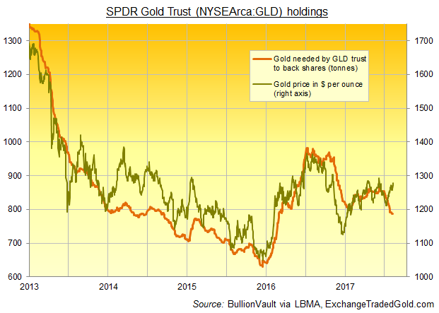 24hGold - Gold Bar Prices Jump...