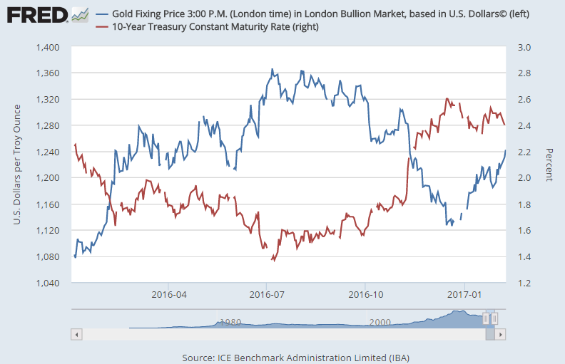 24hGold - Gold Bullion Gains E...