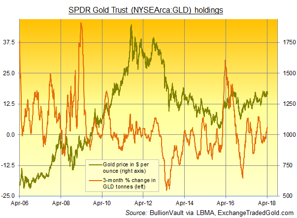 24hGold - Gold Gains Most vs. ...