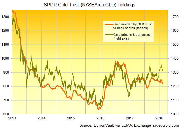 24hGold - Gold Price Gains vs ...