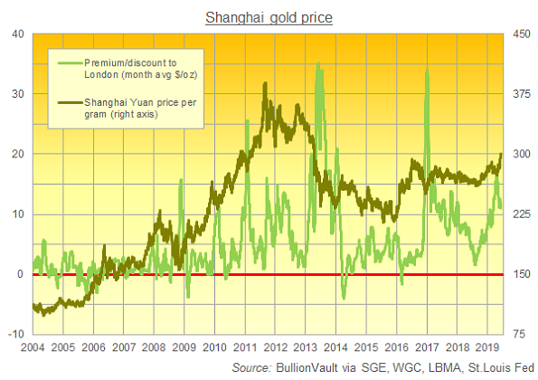 24hGold - Shanghai Gold Price ...