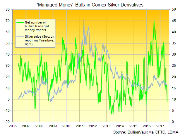 Chart of Comex silver 'Managed Money' bulls minus bears. Source: BullionVault via CFTC