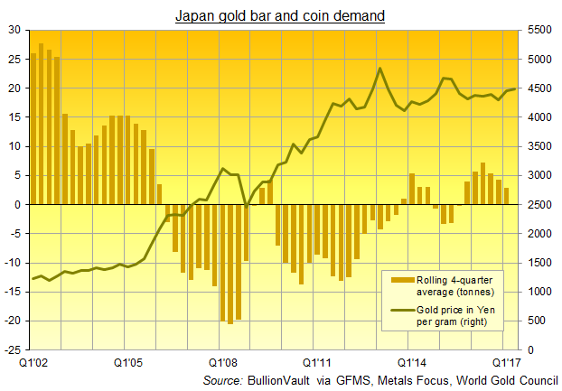 24hGold - Spot Gold Jumps as U...