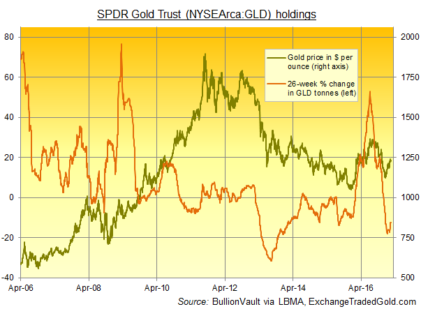 Chart of the GLD gold ETF's bullion backing, 26-week percentage change vs. the spot bullion price