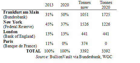 Bundesbank's gold holdings