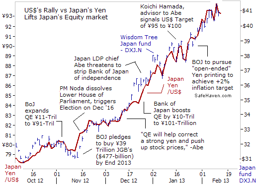 US$'s Rally vs Japan's Yetn Lifts Japan's Equity market