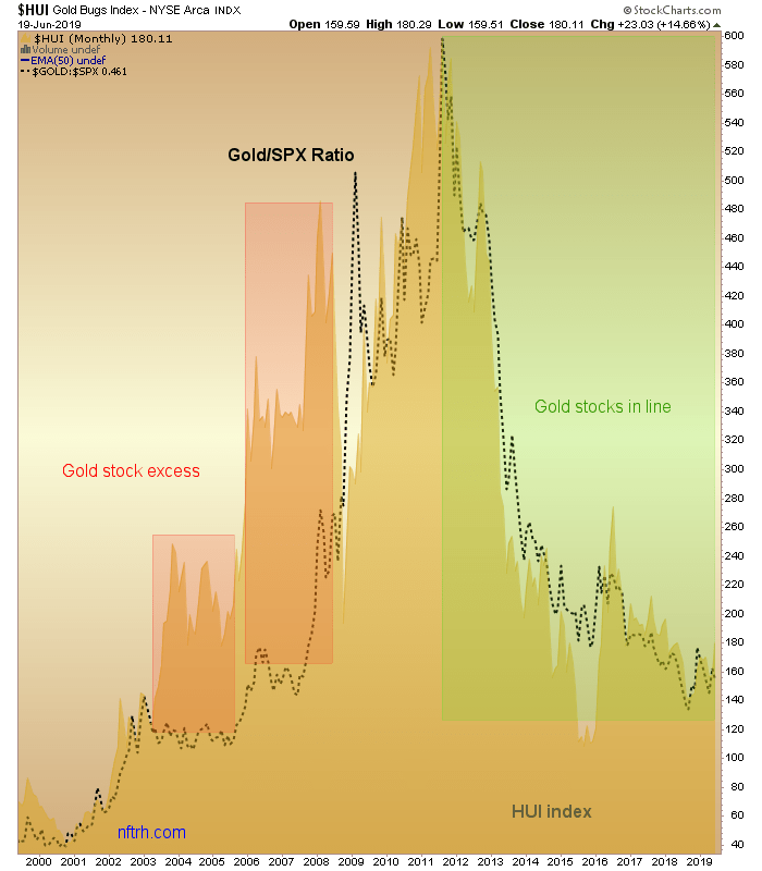 24hGold - Gold Miners Waiting ...