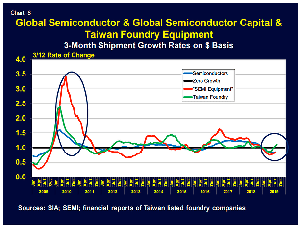 24hGold - Semiconductor Sector...