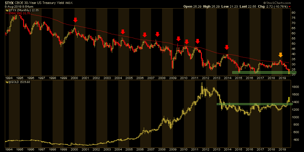 24hGold - The Bond Yield Conti...