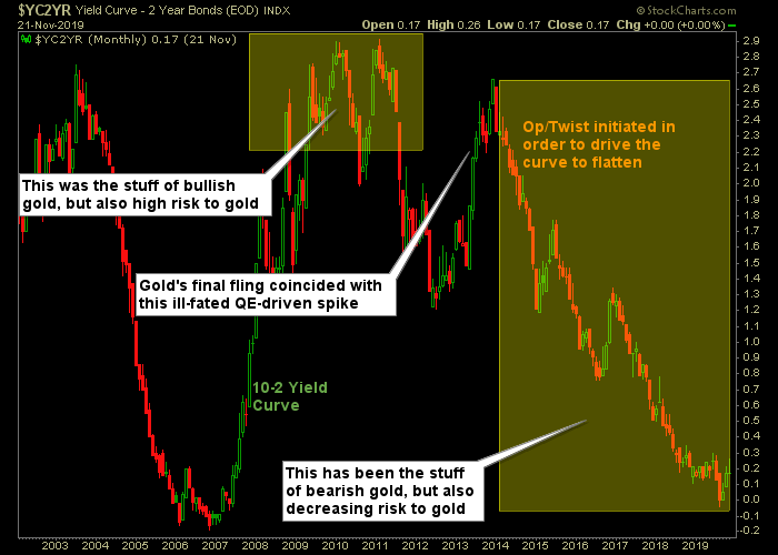 24hGold - Today vs. 2012; Diff...