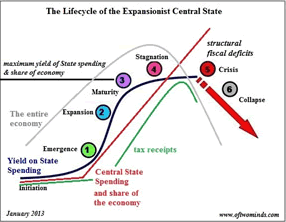 The Lifecycle of the Expansionist Central State