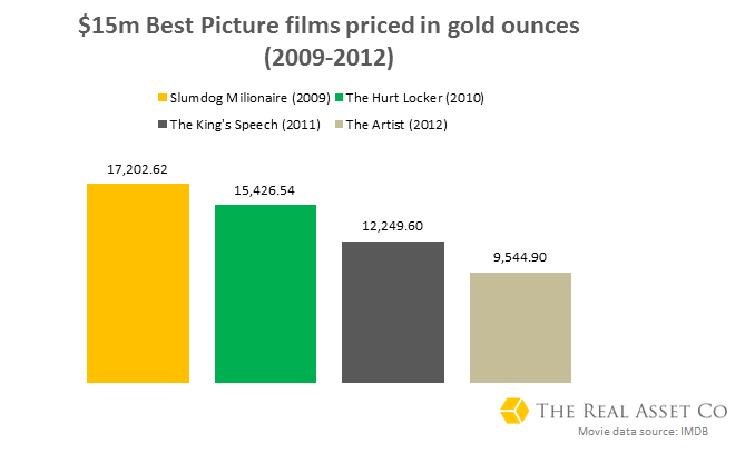 15m USD films priced in gold oz 2009-2012