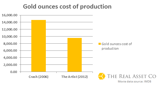 Gold ounces cost of production