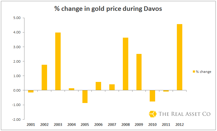 Percentage change in gold price during Davos