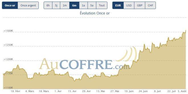 Cours de l'or en euros sur les six derniers mois - Source AuCoffre.com