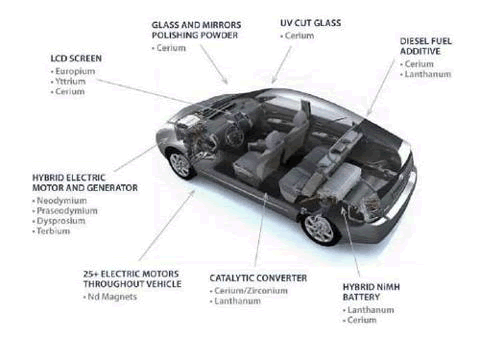 Rare Earth Uses for Auto Industry