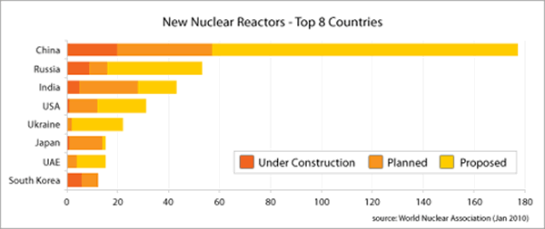 New Nuclear Reactors - Top 8 Countries