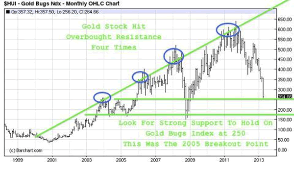 Short Covering Squeeze In Precious Metals and Miners?