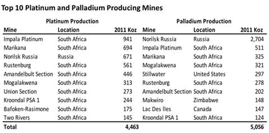 Top 10 Platinum and Palladium Producing Mines