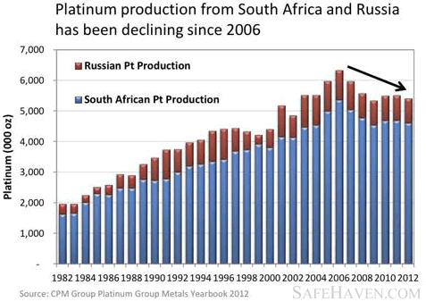Platinum production from South Africa and Russia has been declining since 2006