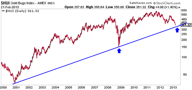 $HUI Gold Bugs Index - AMEX INDX