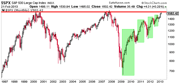 $SPX S&P 500 Large Cap Index INDX